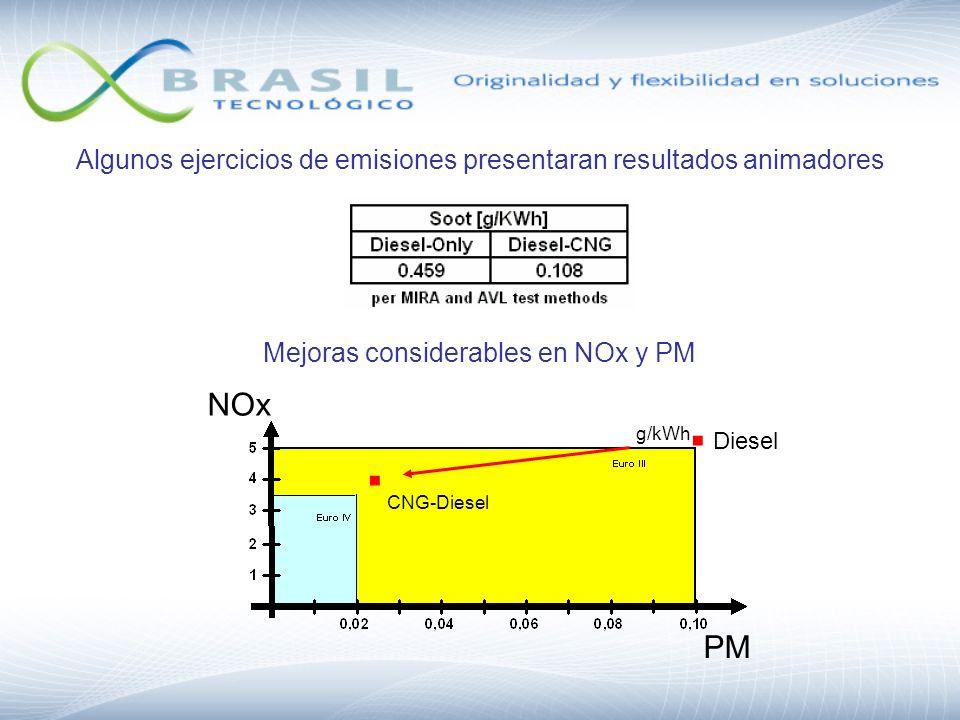 Algunos ejercicios de emisiones presentaran resultados animadores