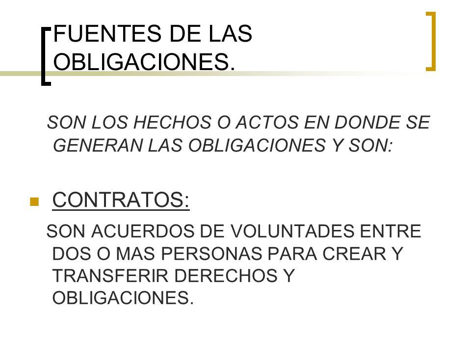 FUENTES DE LAS OBLIGACIONES.