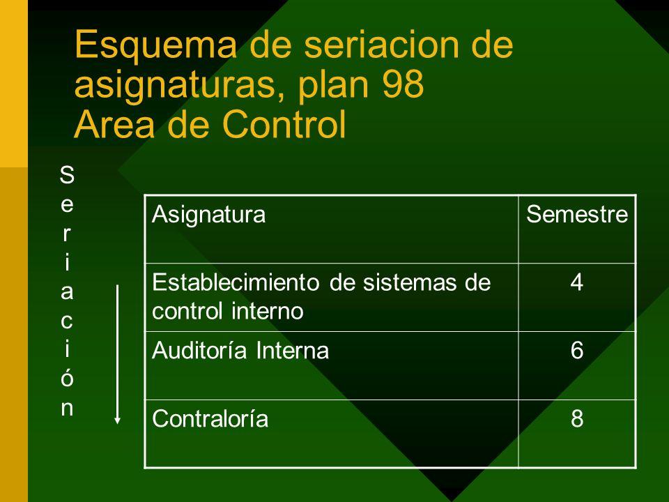 Esquema de seriacion de asignaturas, plan 98 Area de Control