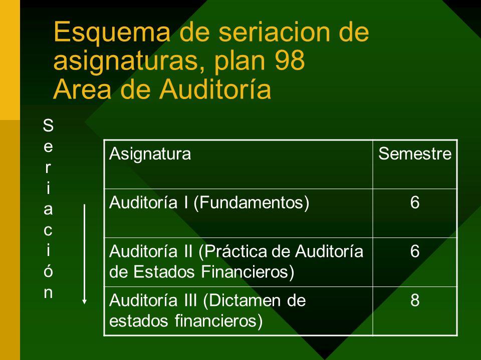Esquema de seriacion de asignaturas, plan 98 Area de Auditoría