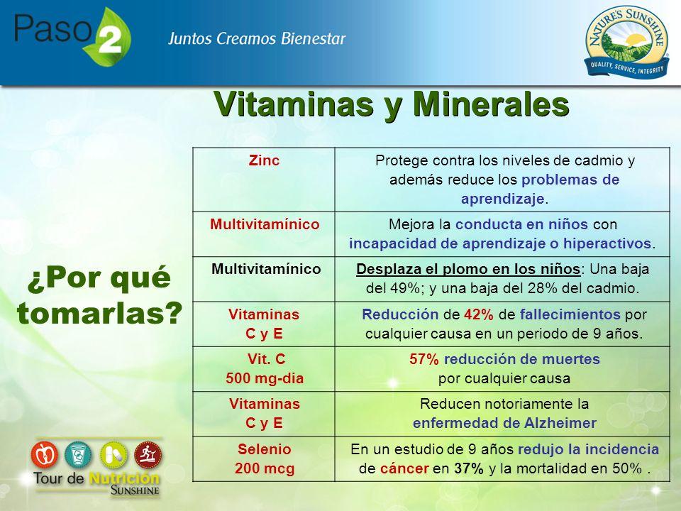 Vitaminas y Minerales ¿Por qué tomarlas Zinc