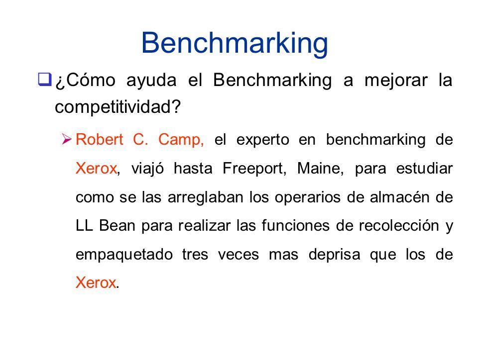 Benchmarking ¿Cómo ayuda el Benchmarking a mejorar la competitividad