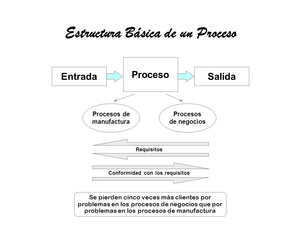 Estructura Básica de un Proceso Conformidad con los requisitos