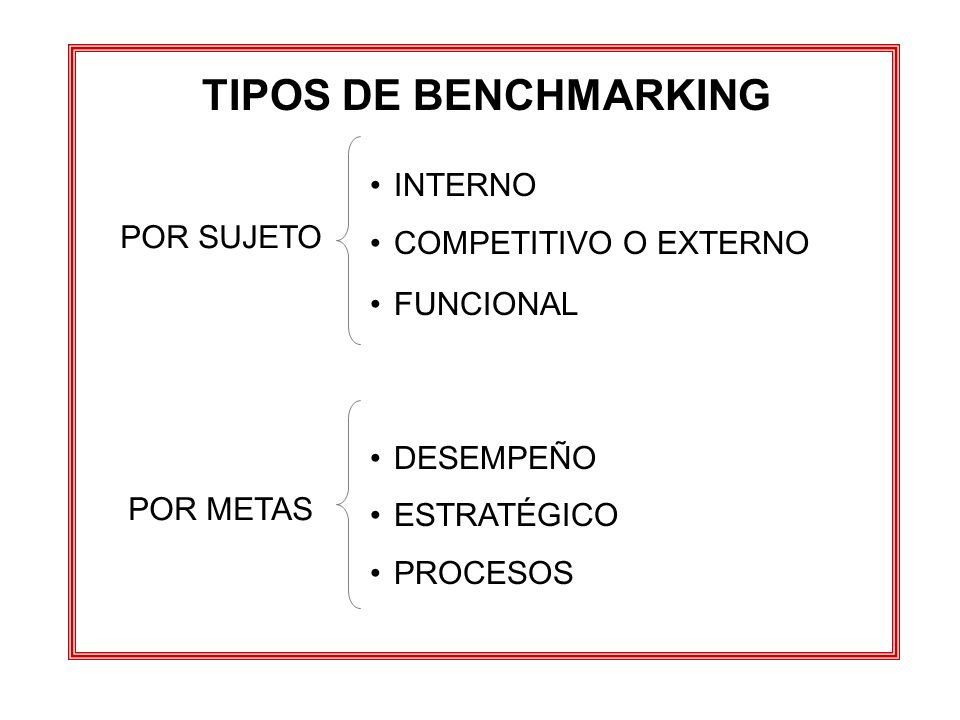 TIPOS DE BENCHMARKING INTERNO COMPETITIVO O EXTERNO POR SUJETO