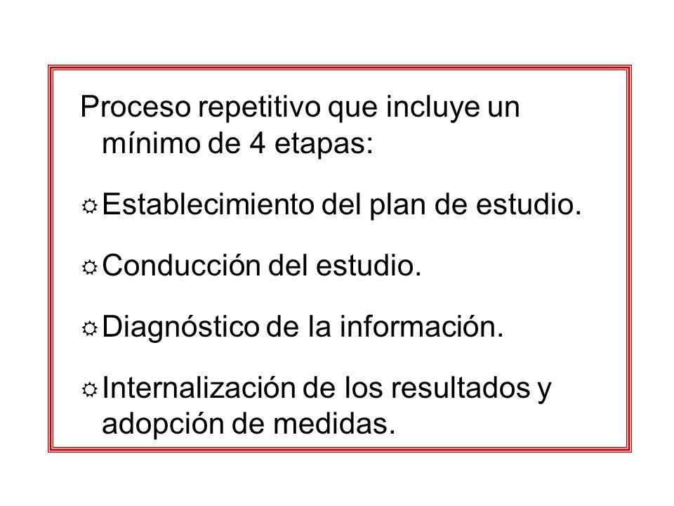Proceso repetitivo que incluye un mínimo de 4 etapas: