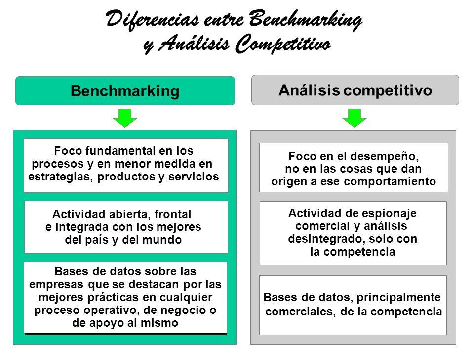 Diferencias entre Benchmarking y Análisis Competitivo