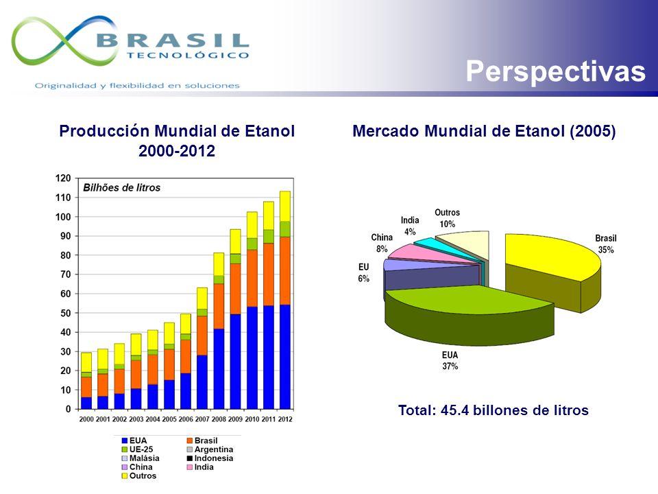 Producción Mundial de Etanol 2000-2012