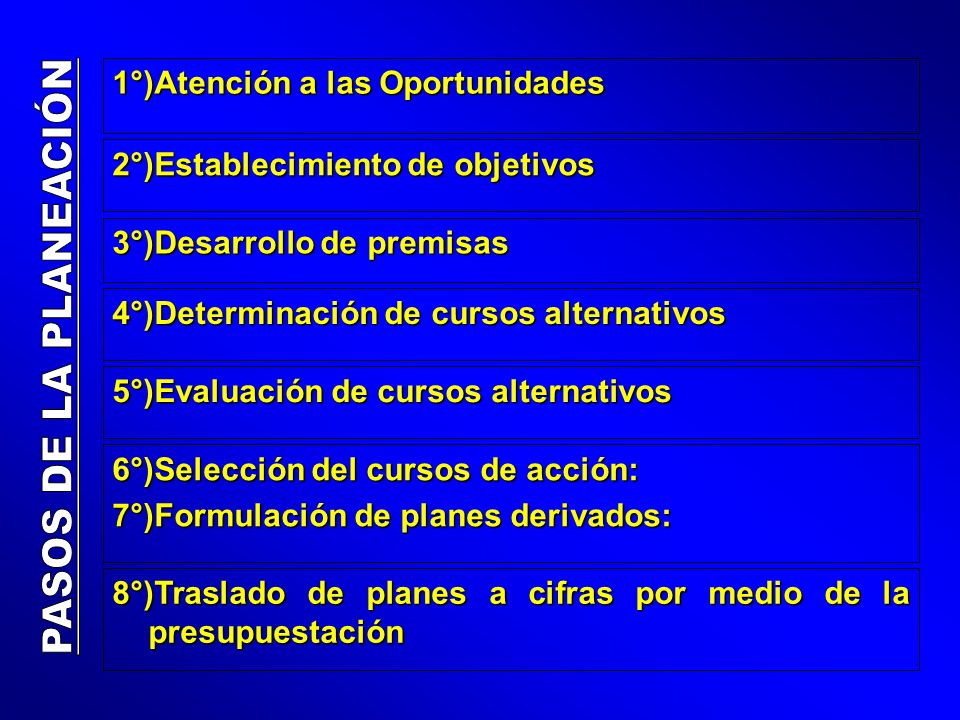 PASOS DE LA PLANEACIÓN 1°)Atención a las Oportunidades