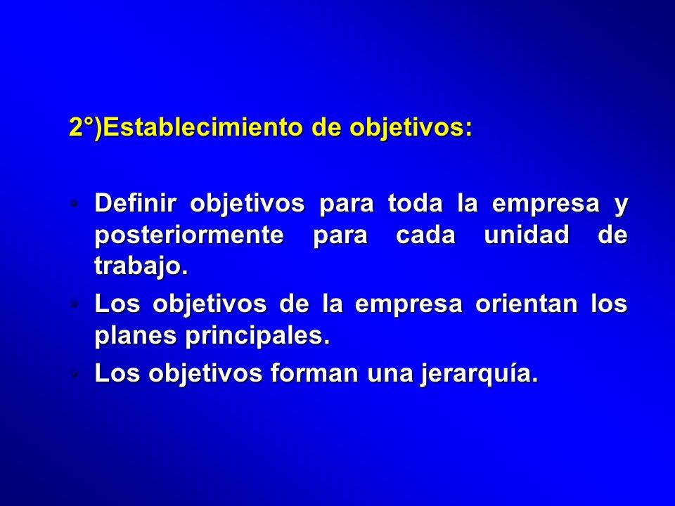 2°)Establecimiento de objetivos: