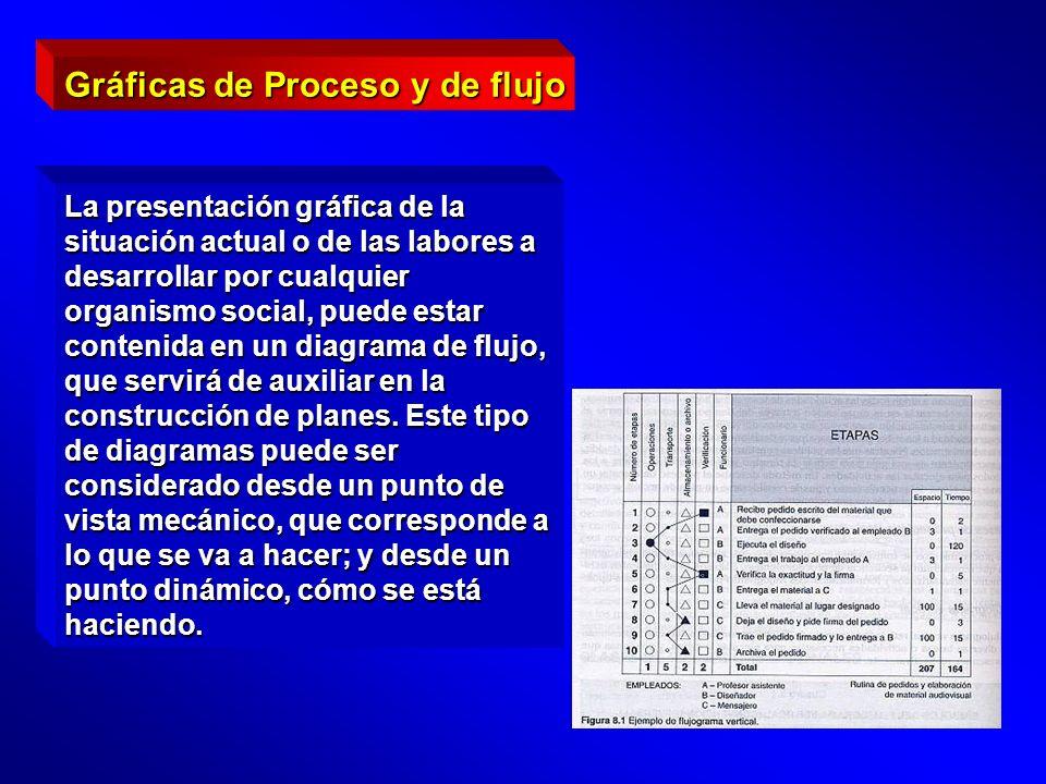 Gráficas de Proceso y de flujo