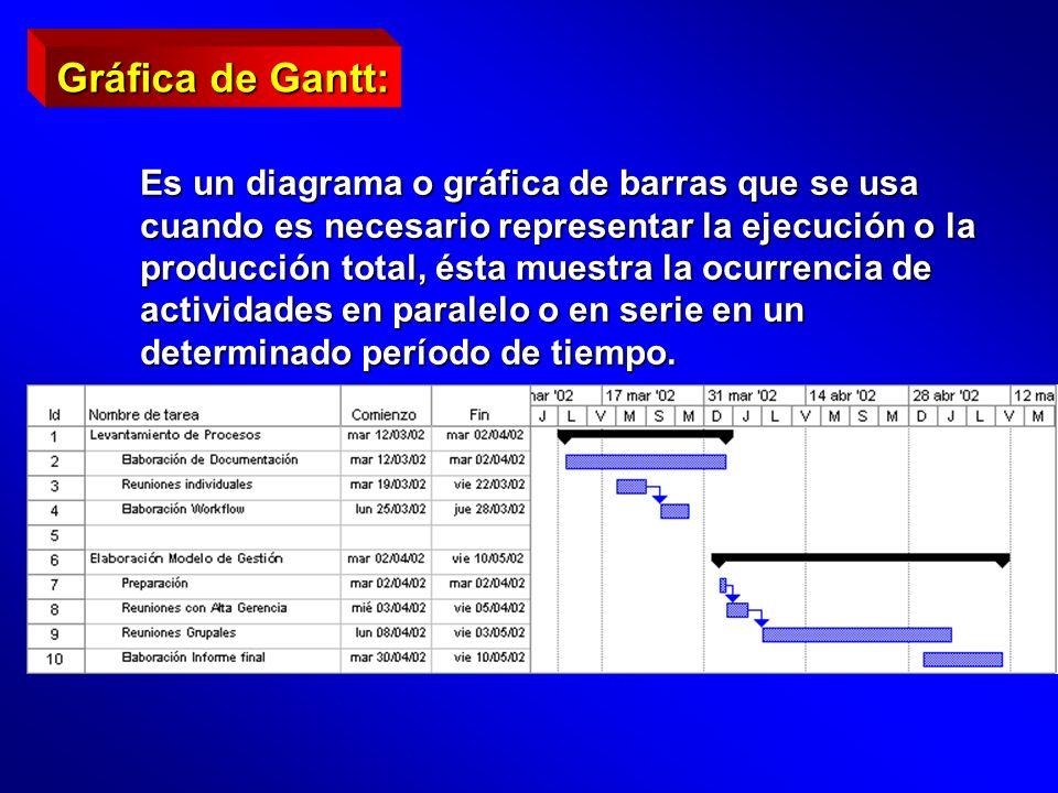 Gráfica de Gantt: