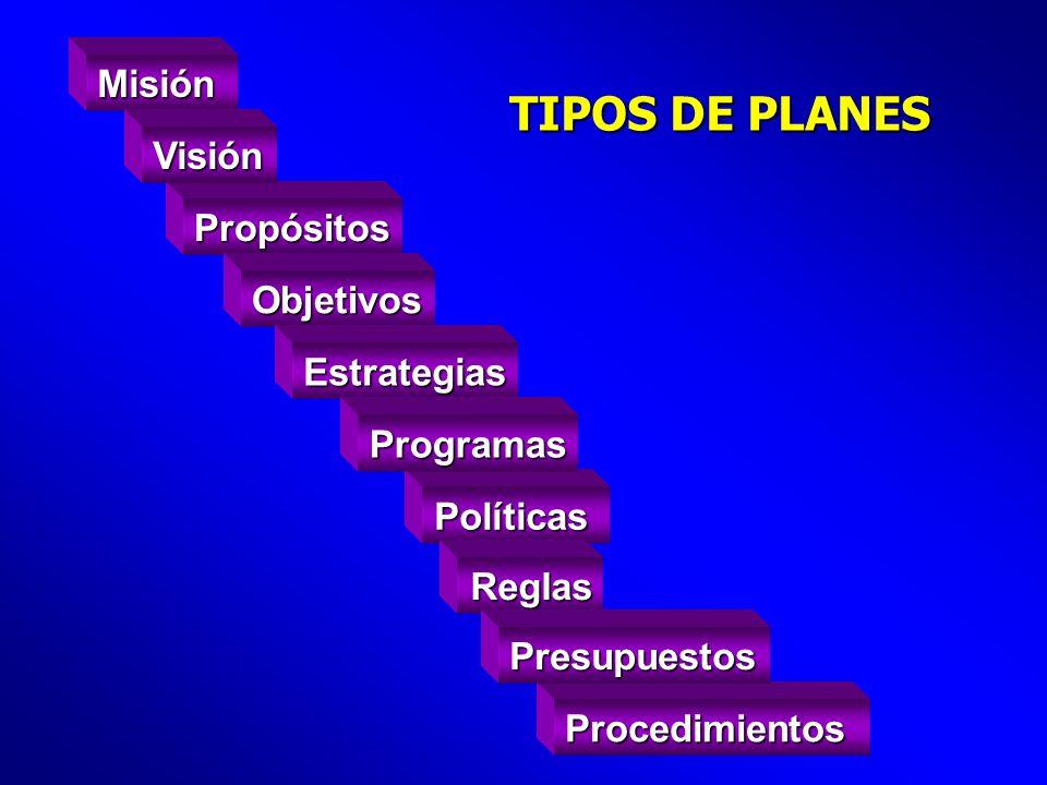 TIPOS DE PLANES Misión Visión Propósitos Objetivos Estrategias