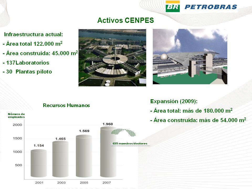 Activos CENPES CENPES – Petrobras Research and Development Center