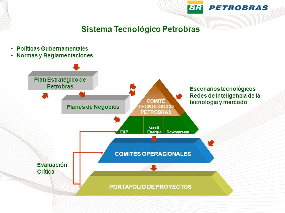 Sistema Tecnológico Petrobras
