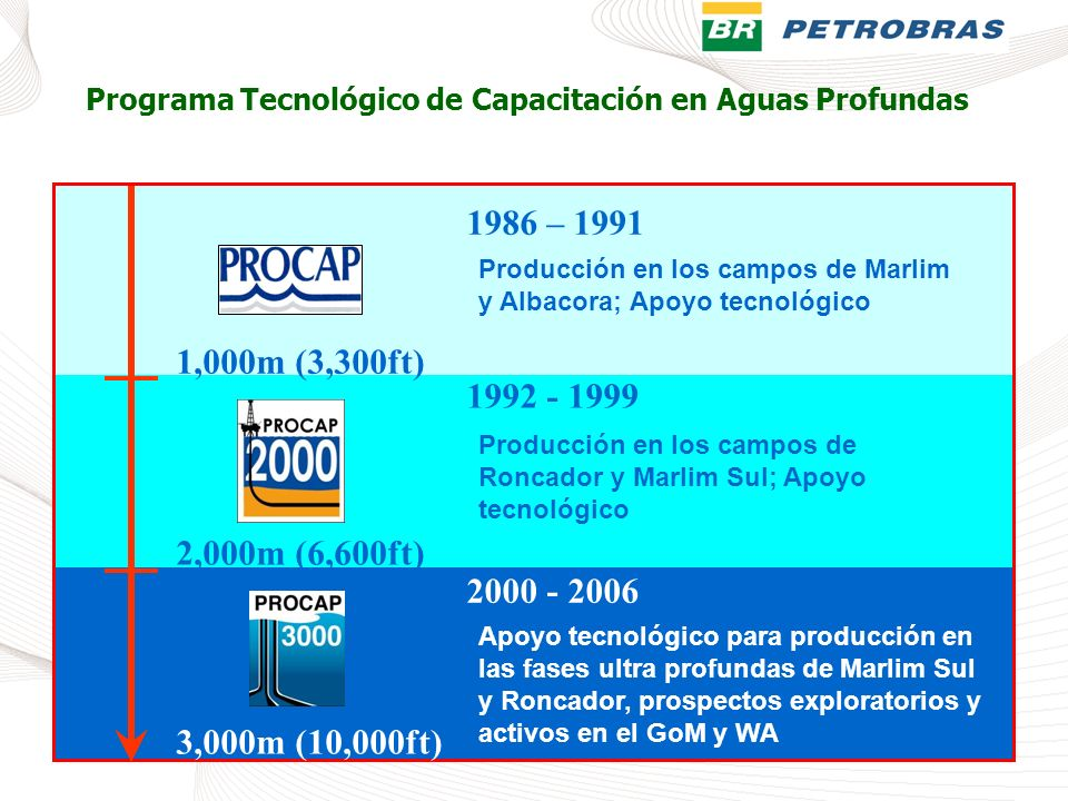 Programa Tecnológico de Capacitación en Aguas Profundas