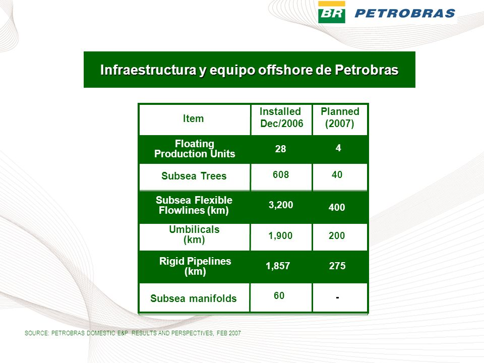 Infraestructura y equipo offshore de Petrobras