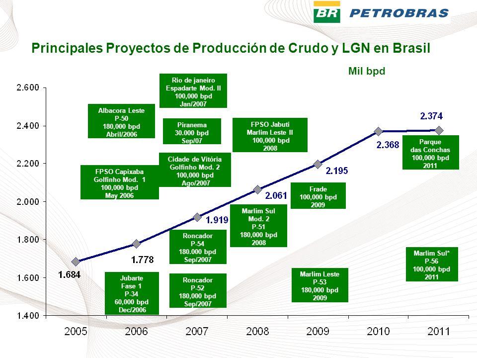 Principales Proyectos de Producción de Crudo y LGN en Brasil