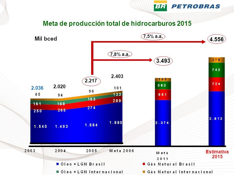 Meta de producción total de hidrocarburos 2015
