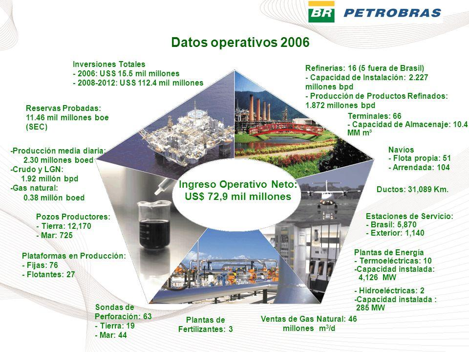 Datos operativos 2006 Ingreso Operativo Neto: US$ 72,9 mil millones