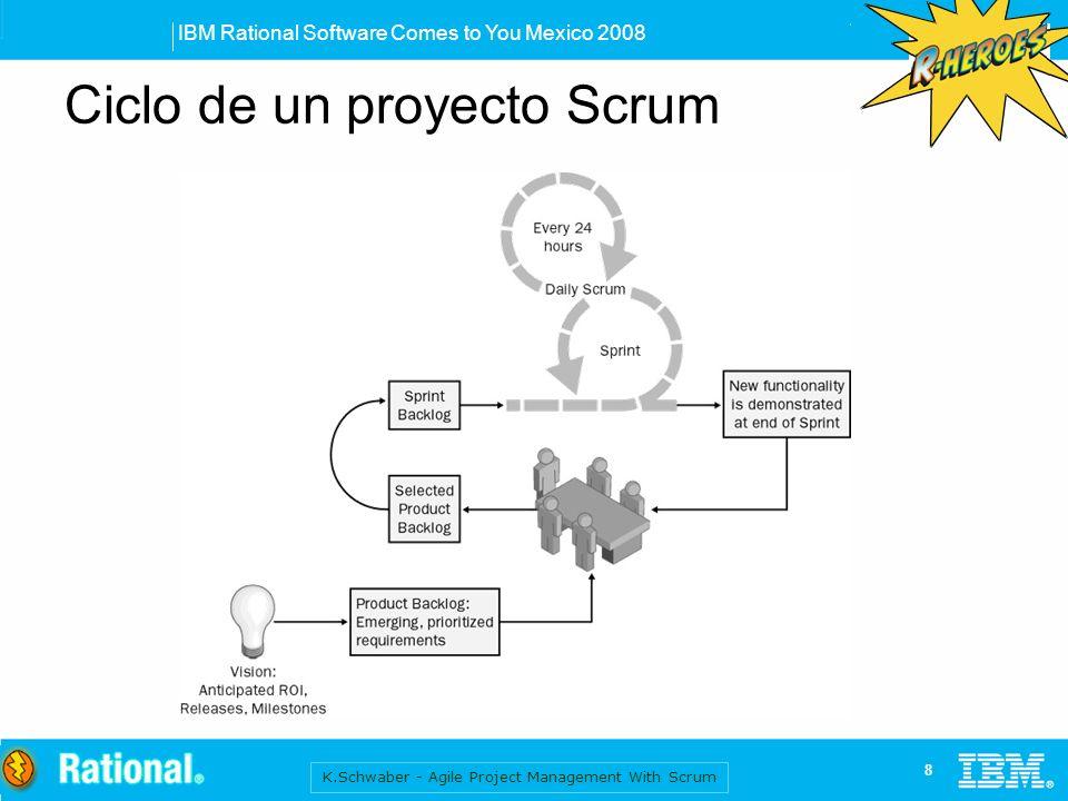 Ciclo de un proyecto Scrum