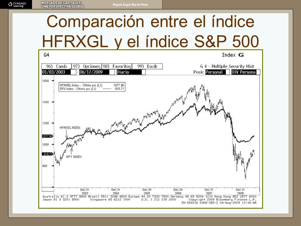 Comparación entre el índice HFRXGL y el índice S&P 500