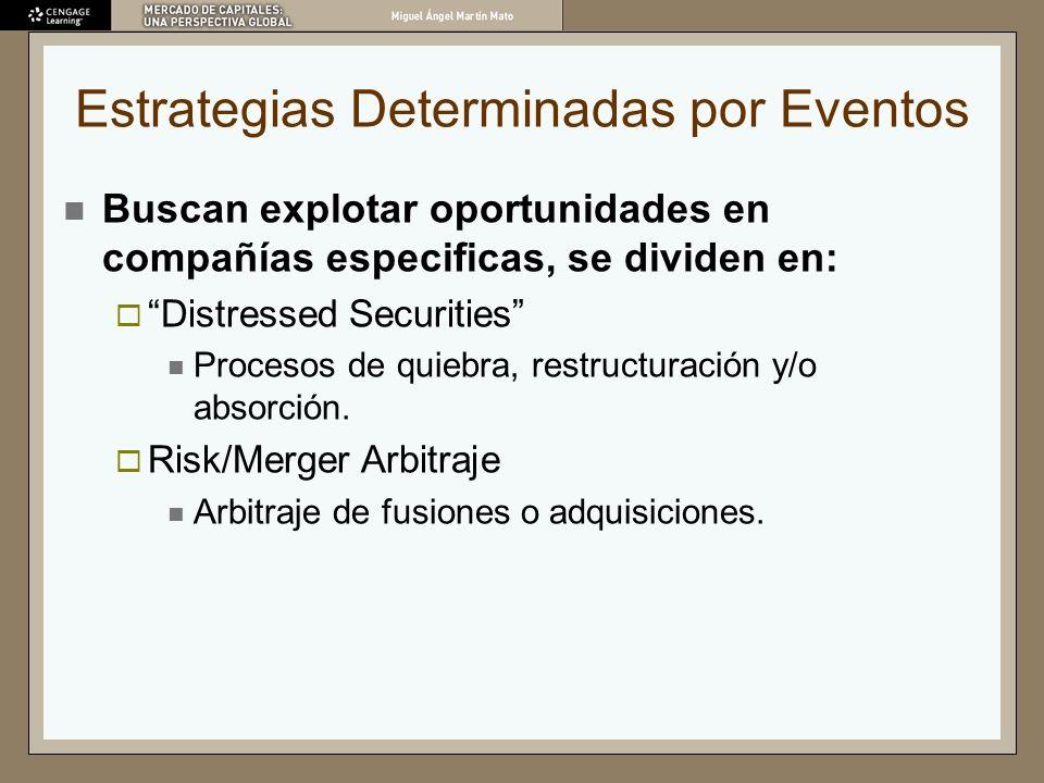 Estrategias Determinadas por Eventos