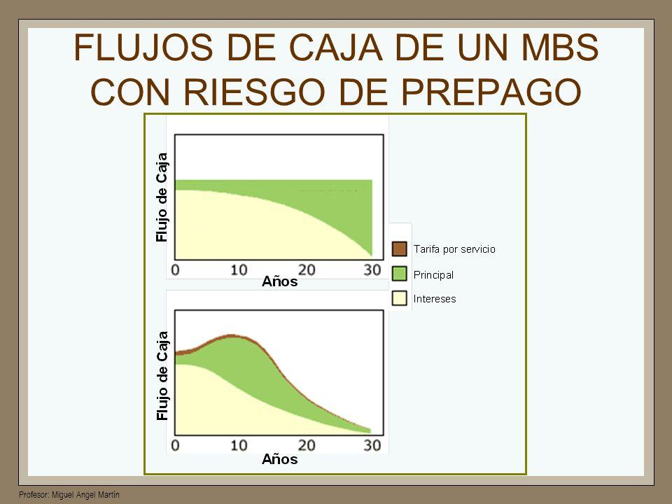 FLUJOS DE CAJA DE UN MBS CON RIESGO DE PREPAGO