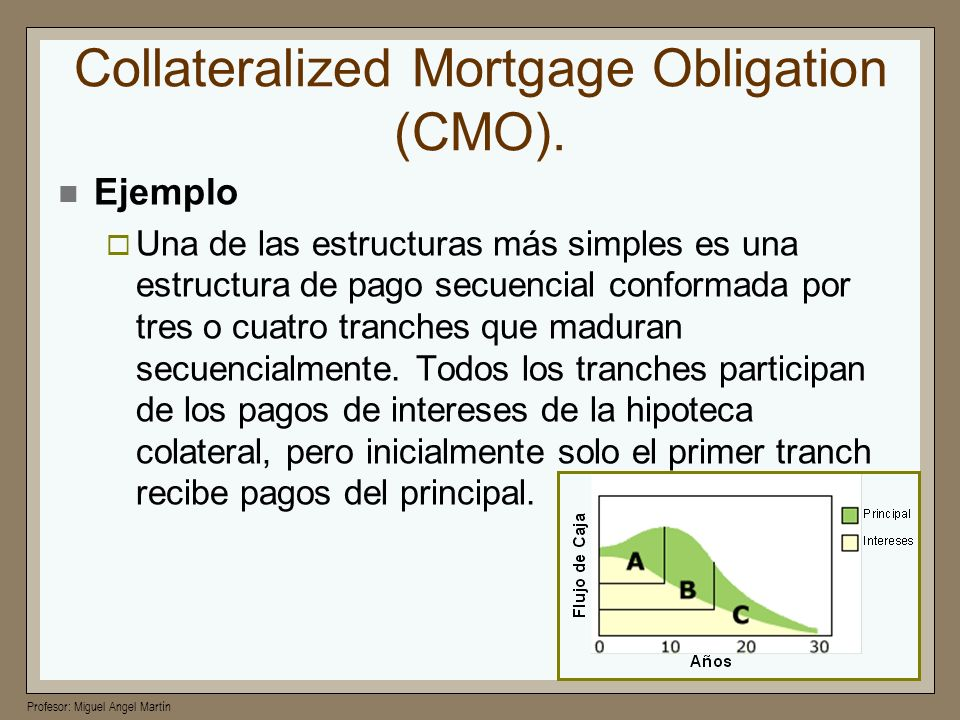Collateralized Mortgage Obligation (CMO).