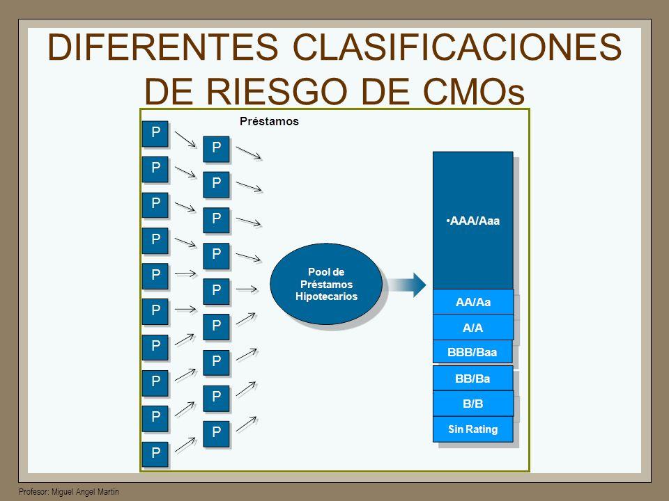 DIFERENTES CLASIFICACIONES DE RIESGO DE CMOs