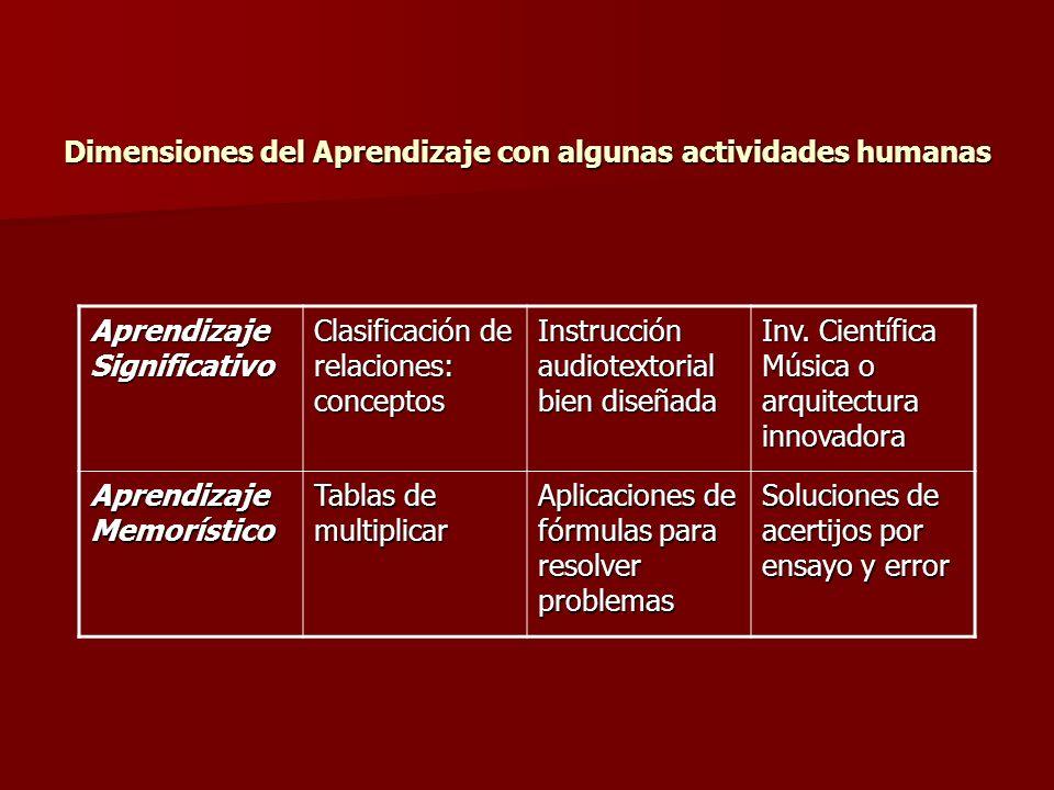 Dimensiones del Aprendizaje con algunas actividades humanas