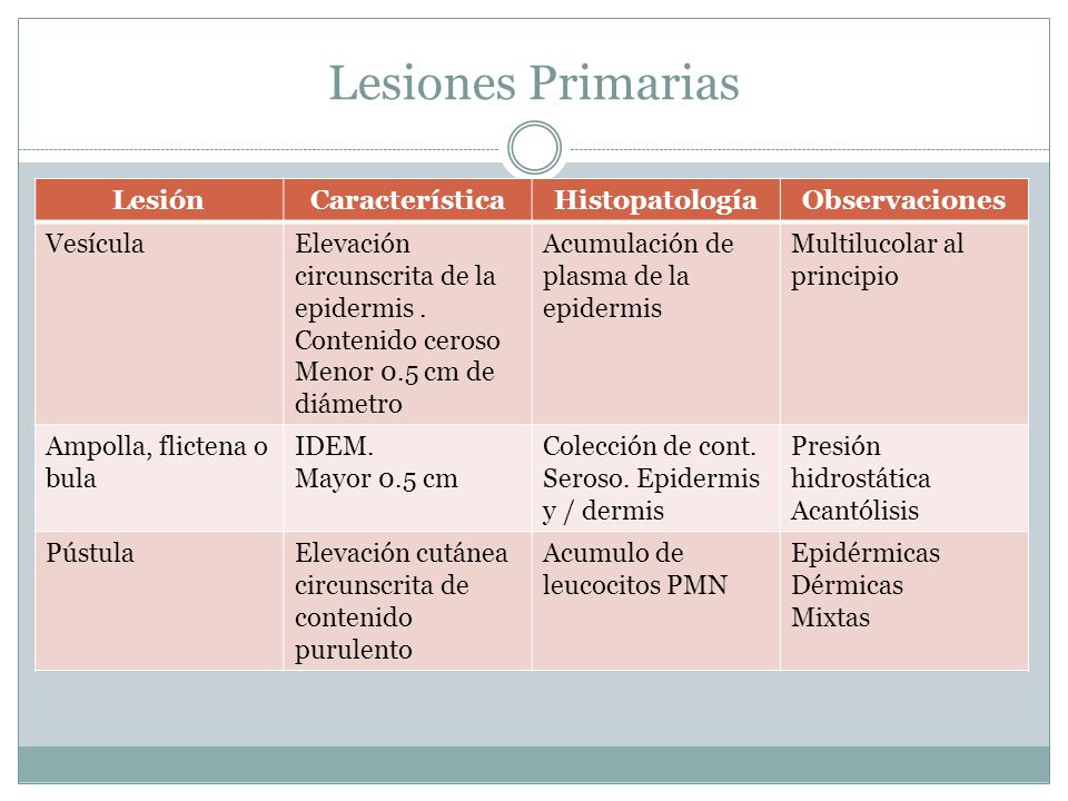 Lesiones Primarias Lesión Característica Histopatología Observaciones