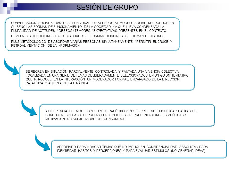 SESIÓN DE GRUPO