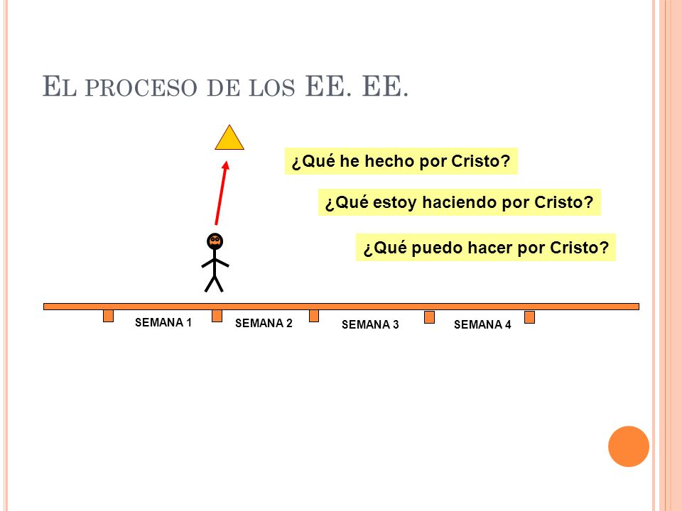 El proceso de los EE. EE. ¿Qué he hecho por Cristo