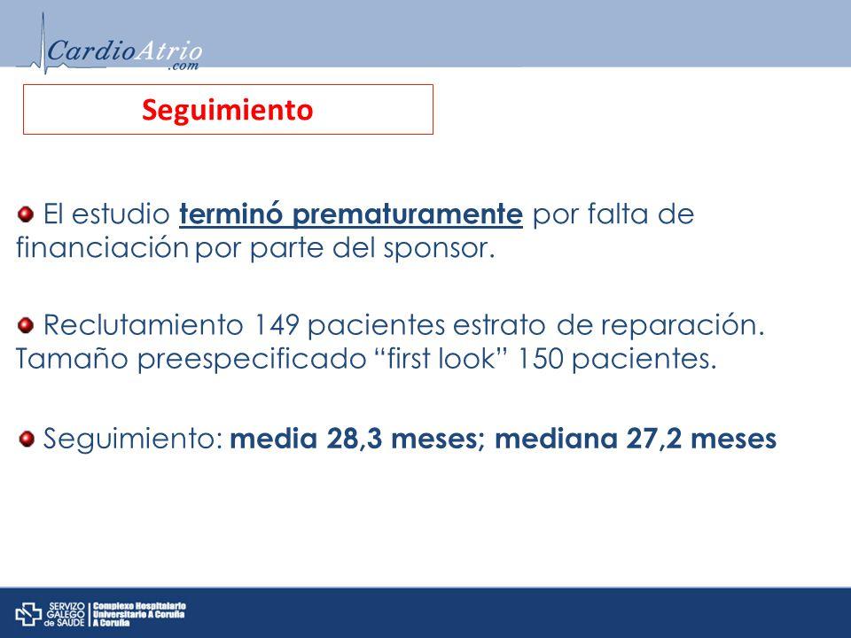 SeguimientoEl estudio terminó prematuramente por falta de financiación por parte del sponsor.