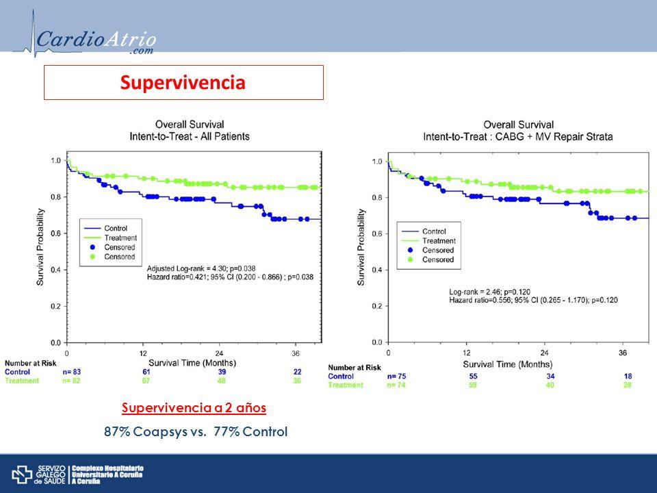 Supervivencia Supervivencia a 2 años 87% Coapsys vs. 77% Control