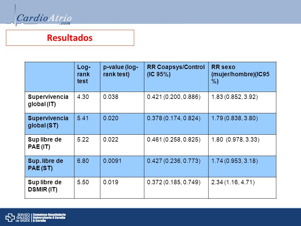 Resultados Log-rank test p-value (log-rank test)
