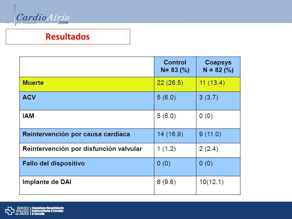 Resultados Control N= 83 (%) Coapsys N = 82 (%) Muerte 22 (26.5)