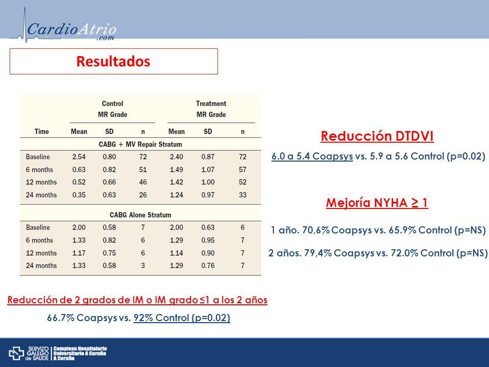 Resultados Reducción DTDVI Mejoría NYHA ≥ 1