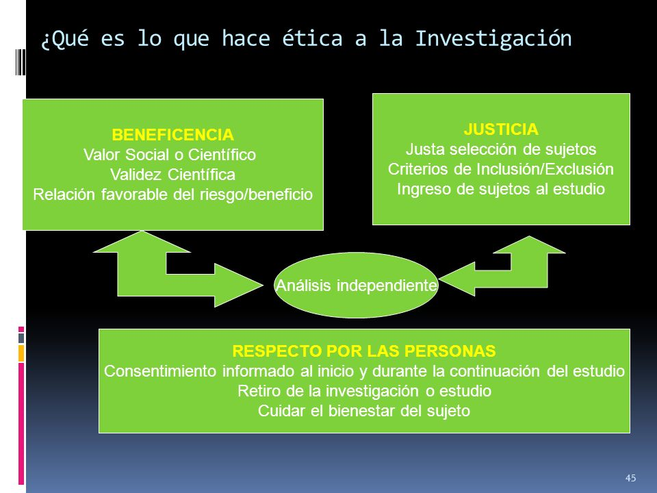 ¿Qué es lo que hace ética a la Investigación
