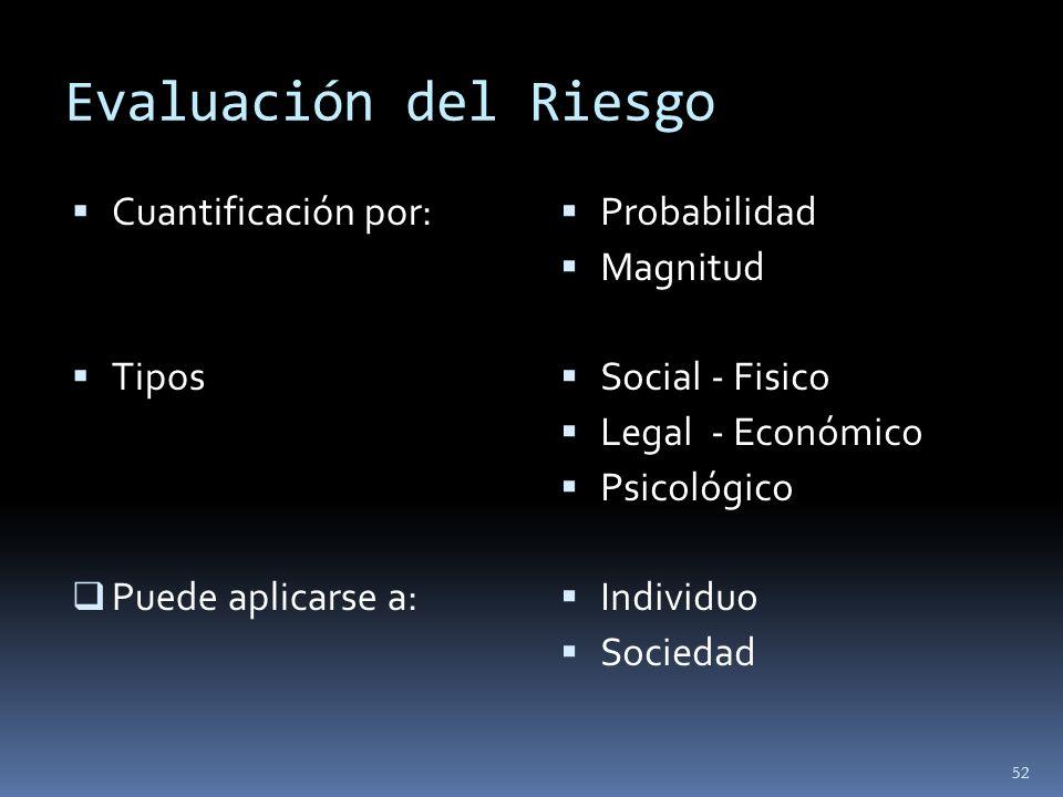 Evaluación del Riesgo Cuantificación por: Tipos Puede aplicarse a: