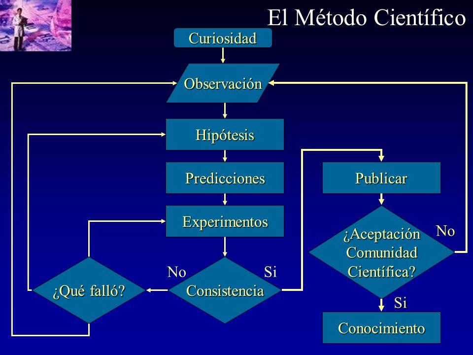 El Método Científico Curiosidad Observación Hipótesis Predicciones