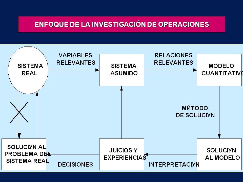 ENFOQUE DE LA INVESTIGACIÓN DE OPERACIONES