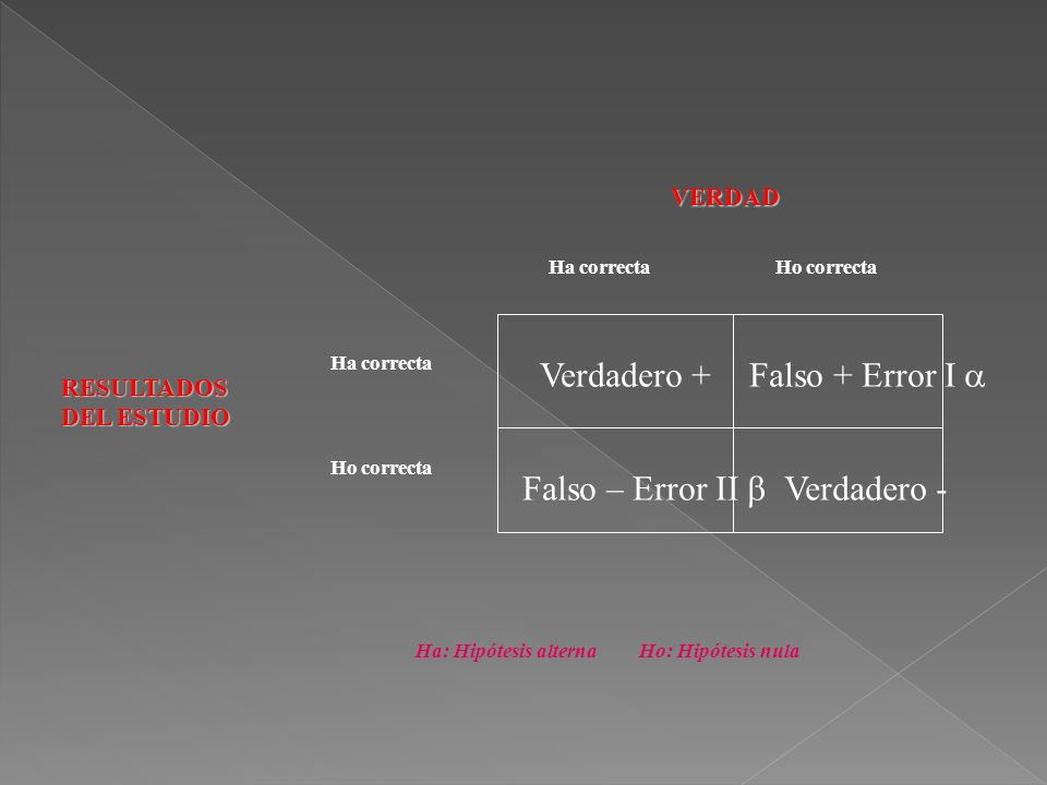 Verdadero + Falso + Error I  Falso – Error II  Verdadero - VERDAD