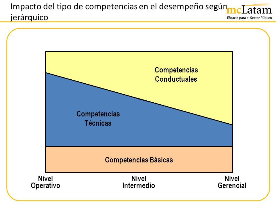 Impacto del tipo de competencias en el desempeño según nivel jerárquico