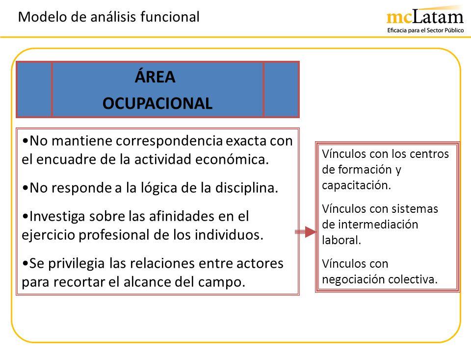ÁREA OCUPACIONAL Modelo de análisis funcional