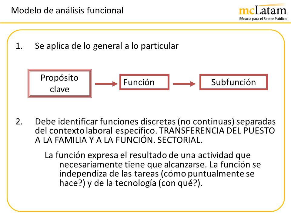 Modelo de análisis funcional