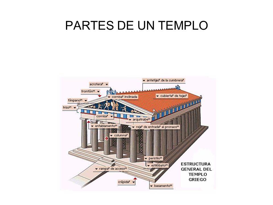 PARTES DE UN TEMPLO