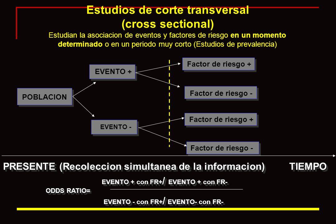 Estudios de corte transversal (cross sectional) Estudian la asociacion de eventos y factores de riesgo en un momento determinado o en un periodo muy corto (Estudios de prevalencia)