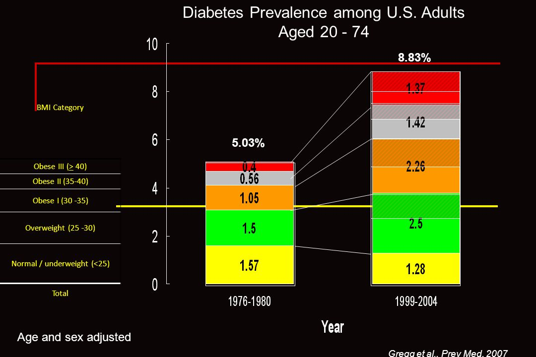 Diabetes Prevalence among U.S. Adults Aged 20 - 74