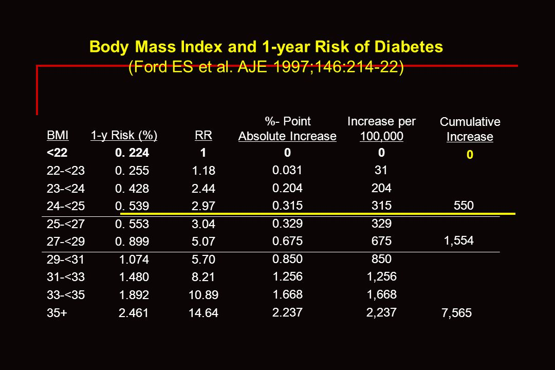 Body Mass Index and 1-year Risk of Diabetes